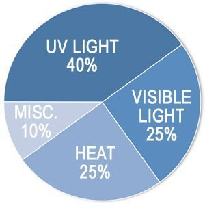 UV Rays Causes of Fading | Midwest Tinting